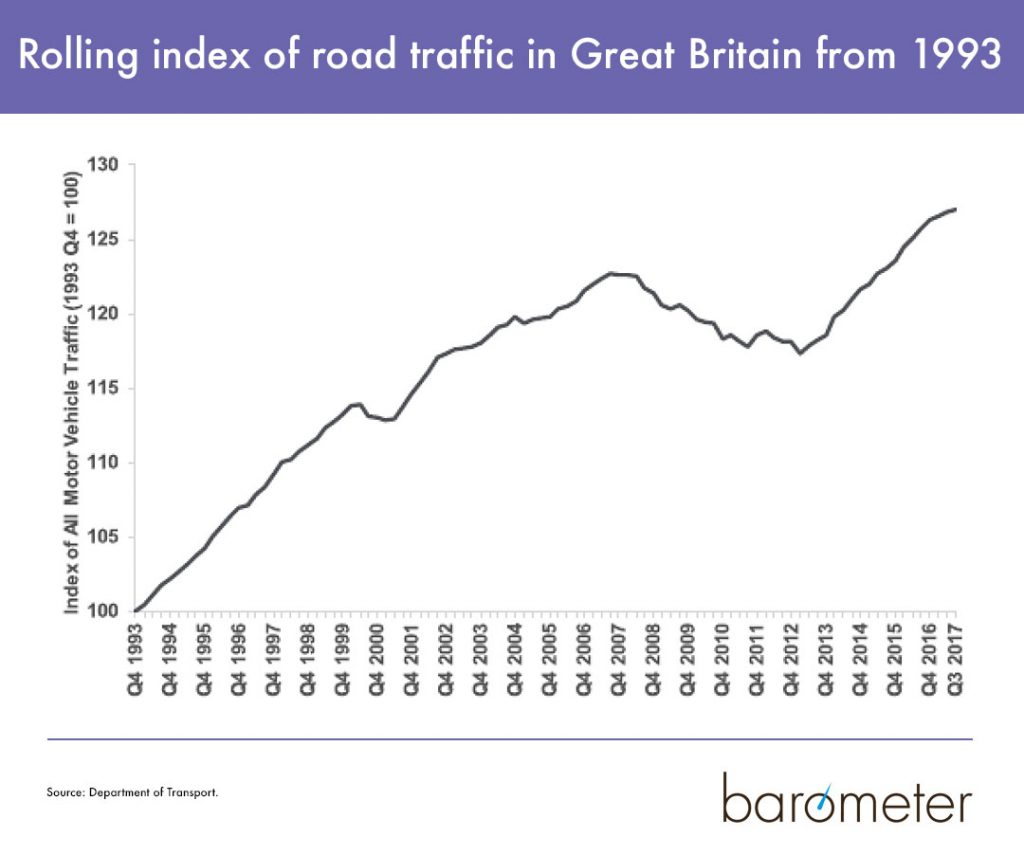 Rolling index of road traffic in Great Britain.