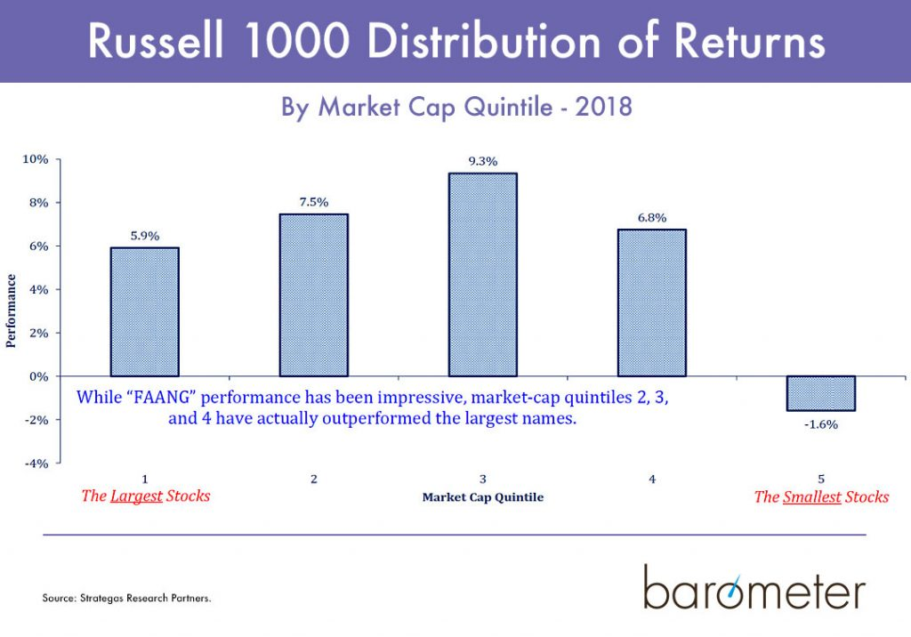 Russell 1000 Distribution of Returns
