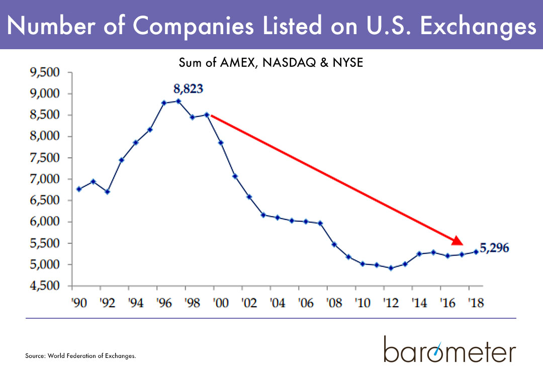 Number of companies on U.S. exchanges has dropped.