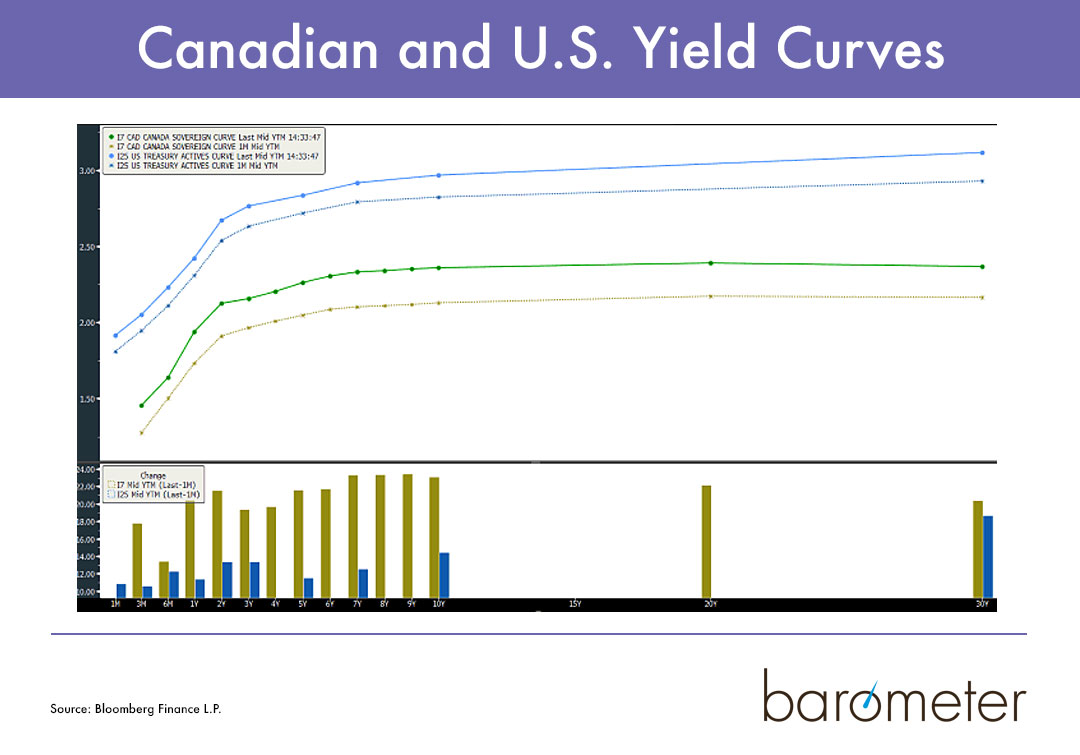 Canadian and U.S. Yield Curves