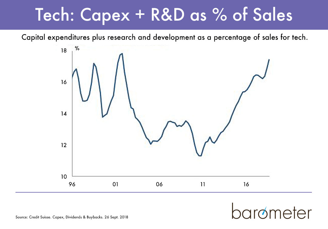 Capex + R&D as a percentage of sales for tech.