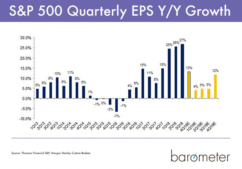 U.S. Earnings Growth Q4